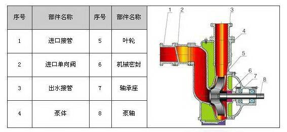 不锈钢自吸无堵塞排污泵ZWP型